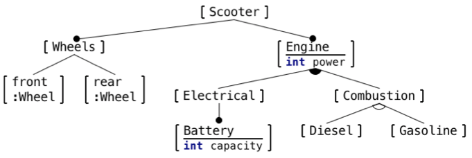 Mbeddr engineering the future of embedded software the notation supports arbitrary tree structures with decorators at the bottom end of connectors and decorators between connectors at their roots both used ccuart Images